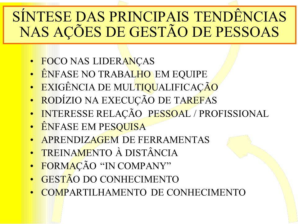 SÍNTESE DAS PRINCIPAIS TENDÊNCIAS NAS AÇÕES DE GESTÃO DE PESSOAS FOCO NAS LIDERANÇAS ÊNFASE NO TRABALHO EM EQUIPE EXIGÊNCIA DE MULTIQUALIFICAÇÃO RODÍZIO NA EXECUÇÃO DE TAREFAS INTERESSE RELAÇÃO PESSOAL / PROFISSIONAL ÊNFASE EM PESQUISA APRENDIZAGEM DE FERRAMENTAS TREINAMENTO À DISTÂNCIA FORMAÇÃO IN COMPANY GESTÃO DO CONHECIMENTO COMPARTILHAMENTO DE CONHECIMENTO