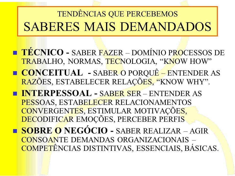 TENDÊNCIAS QUE PERCEBEMOS SABERES MAIS DEMANDADOS TÉCNICO - SABER FAZER – DOMÍNIO PROCESSOS DE TRABALHO, NORMAS, TECNOLOGIA, KNOW HOW CONCEITUAL - SABER O PORQUÊ – ENTENDER AS RAZÕES, ESTABELECER RELAÇÕES, KNOW WHY.