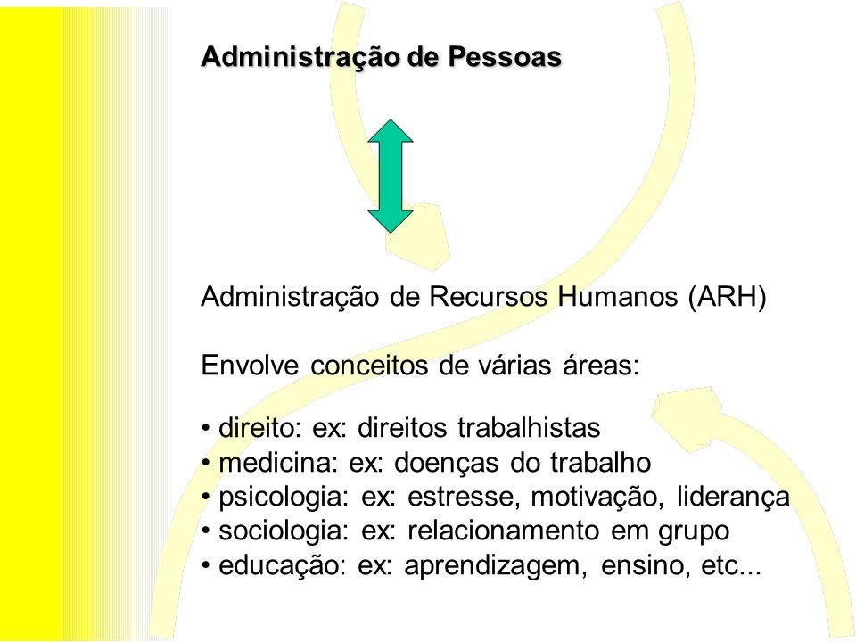 Administração de Pessoas Administração de Recursos Humanos (ARH) Envolve conceitos de várias áreas: direito: ex: direitos trabalhistas medicina: ex: d