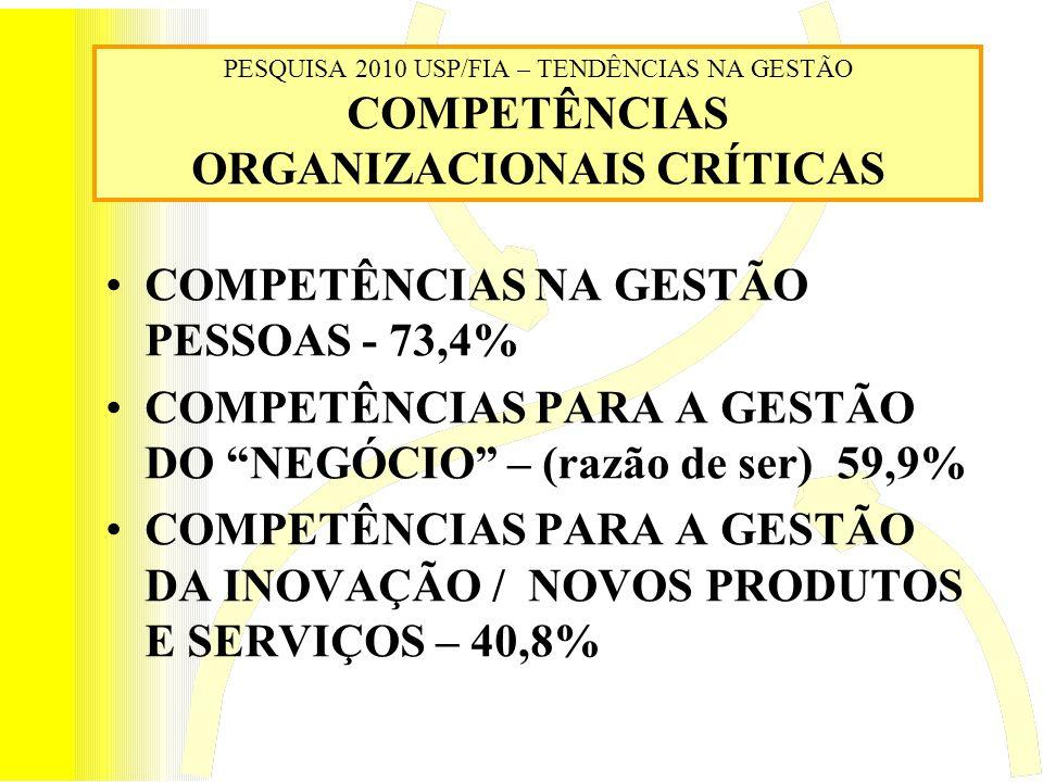 PESQUISA 2010 USP/FIA – TENDÊNCIAS NA GESTÃO COMPETÊNCIAS ORGANIZACIONAIS CRÍTICAS COMPETÊNCIAS NA GESTÃO PESSOAS - 73,4% COMPETÊNCIAS PARA A GESTÃO DO NEGÓCIO – (razão de ser) 59,9% COMPETÊNCIAS PARA A GESTÃO DA INOVAÇÃO / NOVOS PRODUTOS E SERVIÇOS – 40,8%