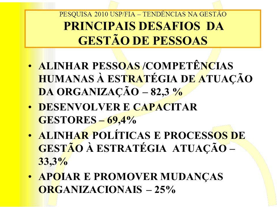 PESQUISA 2010 USP/FIA – TENDÊNCIAS NA GESTÃO PRINCIPAIS DESAFIOS DA GESTÃO DE PESSOAS ALINHAR PESSOAS /COMPETÊNCIAS HUMANAS À ESTRATÉGIA DE ATUAÇÃO DA ORGANIZAÇÃO – 82,3 % DESENVOLVER E CAPACITAR GESTORES – 69,4% ALINHAR POLÍTICAS E PROCESSOS DE GESTÃO À ESTRATÉGIA ATUAÇÃO – 33,3% APOIAR E PROMOVER MUDANÇAS ORGANIZACIONAIS – 25%