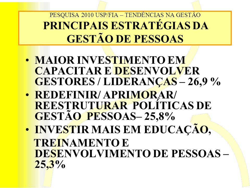 PESQUISA 2010 USP/FIA – TENDÊNCIAS NA GESTÃO PRINCIPAIS ESTRATÉGIAS DA GESTÃO DE PESSOAS MAIOR INVESTIMENTO EM CAPACITAR E DESENVOLVER GESTORES / LIDERANÇAS – 26,9 % REDEFINIR/ APRIMORAR/ REESTRUTURAR POLÍTICAS DE GESTÃO PESSOAS– 25,8% INVESTIR MAIS EM EDUCAÇÃO, TREINAMENTO E DESENVOLVIMENTO DE PESSOAS – 25,3%