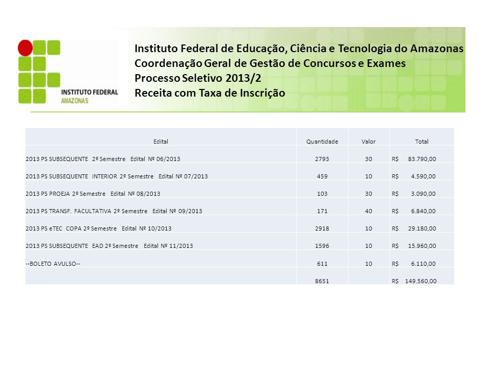 Instituto Federal de Educação, Ciência e Tecnologia do Amazonas Coordenação Geral de Gestão de Concursos e Exames Processo Seletivo 2013/2 CURSO TÉCNICO PROEJA– CAMPUS CMC PROEJA Processo Seletivo 2 Semestre 2013 – Edital Nº 08/2013