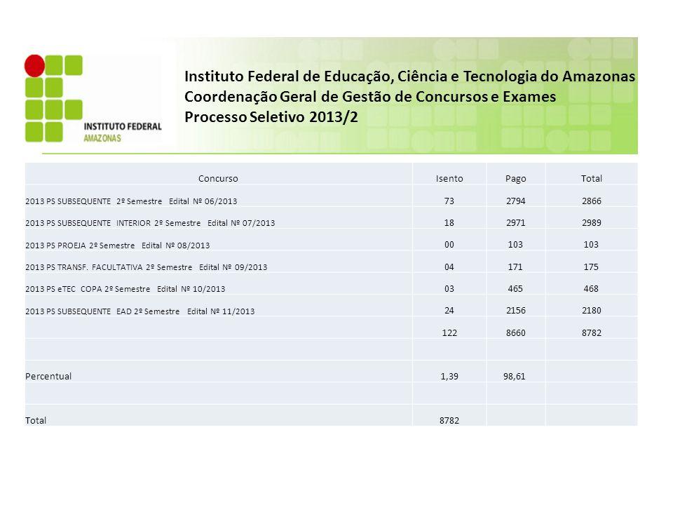 ConcursoIsentoPagoTotal 2013 PS SUBSEQUENTE 2º Semestre Edital Nº 06/2013 7327942866 2013 PS SUBSEQUENTE INTERIOR 2º Semestre Edital Nº 07/2013 182971