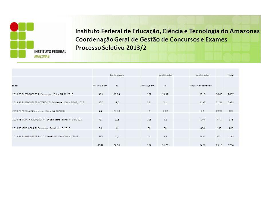 Instituto Federal de Educação, Ciência e Tecnologia do Amazonas Coordenação Geral de Gestão de Concursos e Exames Processo Seletivo 2013/2 Confirmados Total EditalPPI <=1,5 sm%PPI >1,5 sm%Ampla Concorrencia 2013 PS SUBSEQUENTE 2º Semestre Edital Nº 06/201356919,8438213,32191666,832867 2013 PS SUBSEQUENTE INTERIOR 2º Semestre Edital Nº 07/201352719,03244,1213771,512988 2013 PS PROEJA 2º Semestre Edital Nº 08/20132423,3076,797269,90103 2013 PS TRANSF.