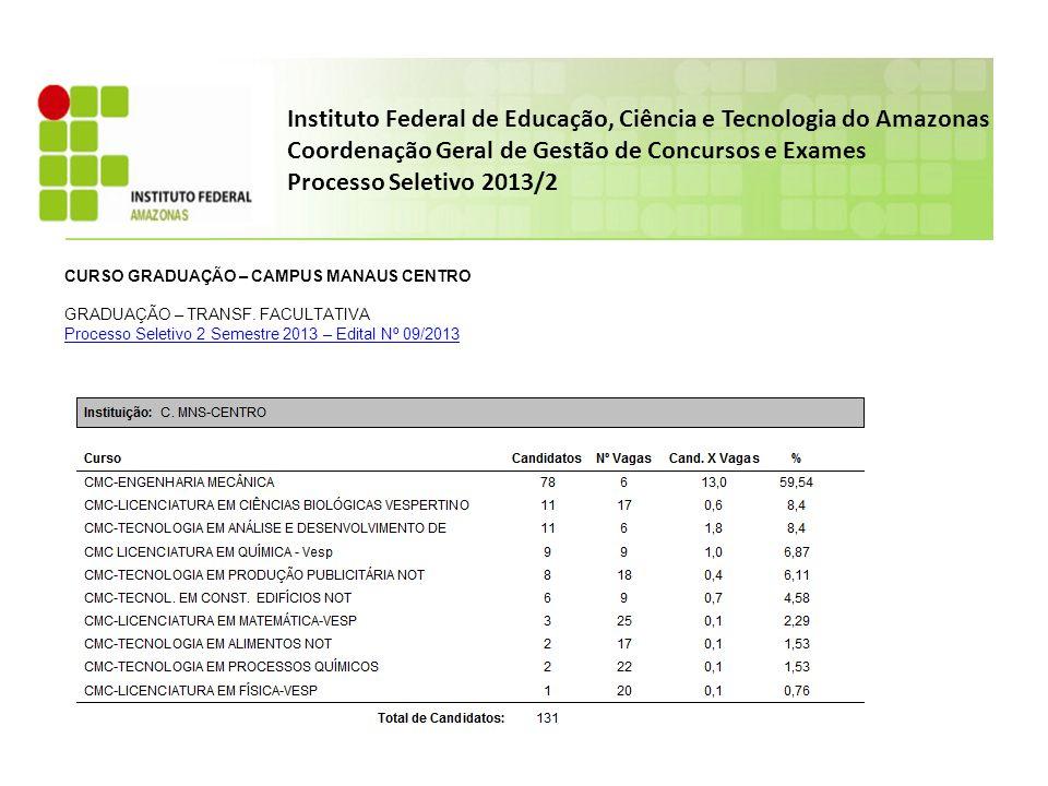Instituto Federal de Educação, Ciência e Tecnologia do Amazonas Coordenação Geral de Gestão de Concursos e Exames Processo Seletivo 2013/2 CURSO GRADUAÇÃO – CAMPUS MANAUS CENTRO GRADUAÇÃO – TRANSF.