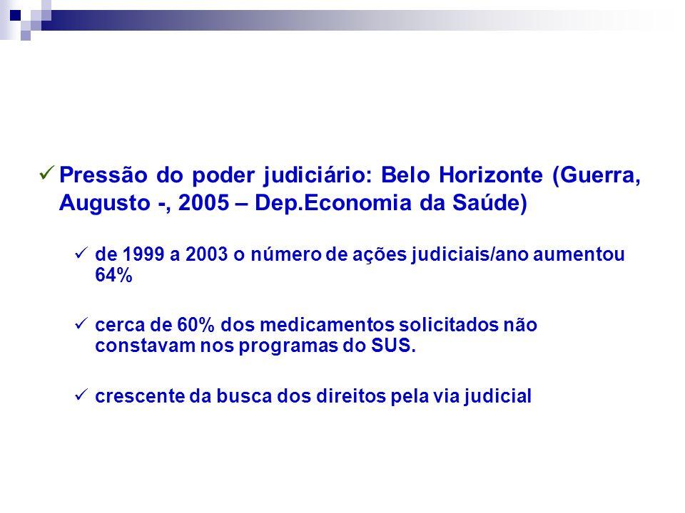 Pressão do poder judiciário: Belo Horizonte (Guerra, Augusto -, 2005 – Dep.Economia da Saúde) de 1999 a 2003 o número de ações judiciais/ano aumentou