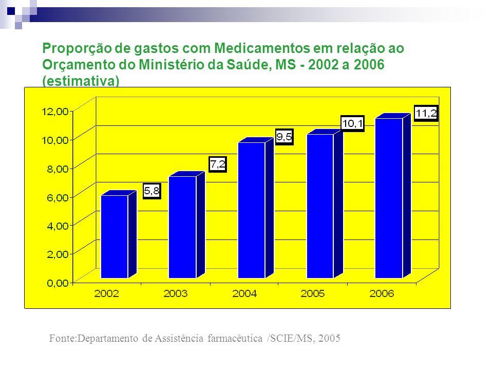 Proporção de gastos com Medicamentos em relação ao Orçamento do Ministério da Saúde, MS - 2002 a 2006 (estimativa) Fonte:Departamento de Assistência f