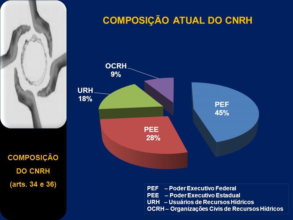 COMPOSIÇÃO DO CNRH (arts. 34 e 36) PEF – Poder Executivo Federal PEE – Poder Executivo Estadual URH – Usuários de Recursos Hídricos OCRH – Organizaçõe