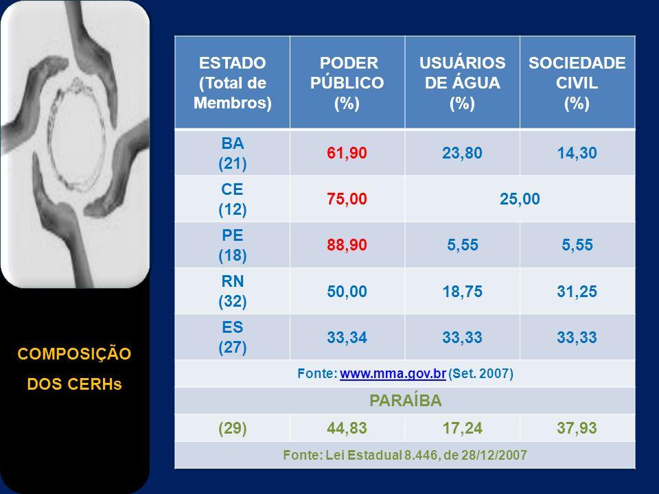 COMPOSIÇÃO DOS CERHs ESTADO (Total de Membros) PODER PÚBLICO (%) USUÁRIOS DE ÁGUA (%) SOCIEDADE CIVIL (%) BA (21) 61,9023,8014,30 CE (12) 75,0025,00 PE (18) 88,905,55 RN (32) 50,0018,7531,25 ES (27) 33,3433,33 Fonte: www.mma.gov.br (Set.