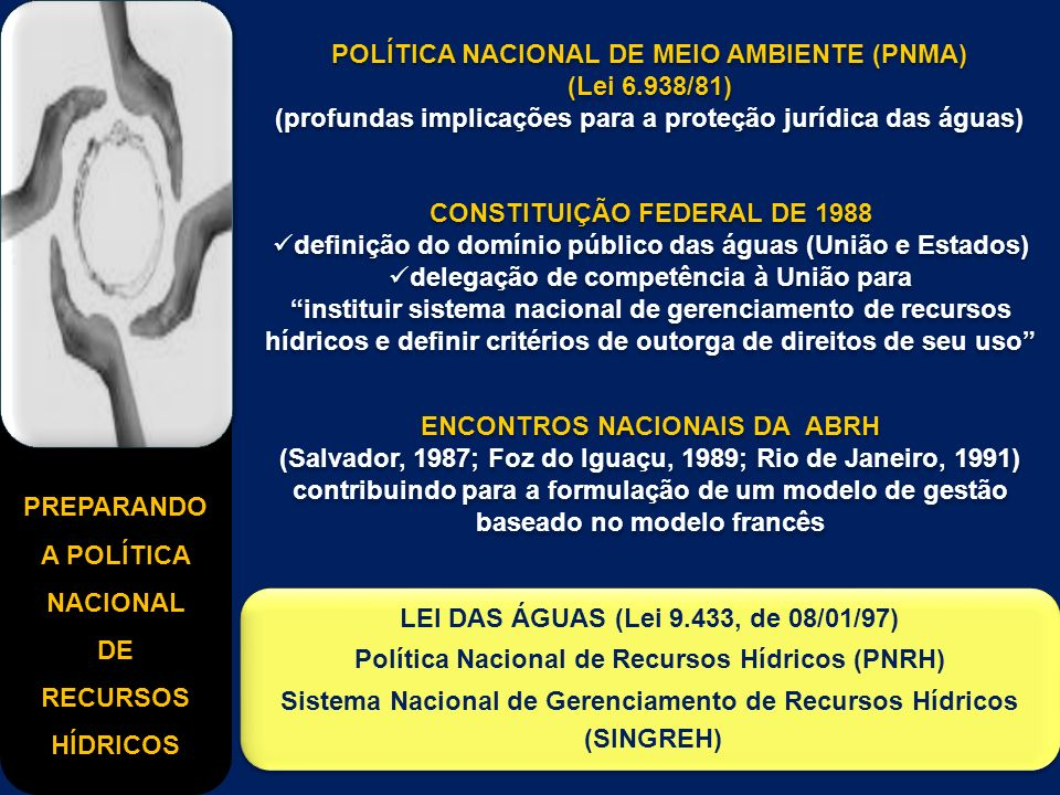PREPARANDO A POLÍTICA NACIONAL DE RECURSOS HÍDRICOS POLÍTICA NACIONAL DE MEIO AMBIENTE (PNMA) (Lei 6.938/81) (profundas implicações para a proteção jurídica das águas) POLÍTICA NACIONAL DE MEIO AMBIENTE (PNMA) (Lei 6.938/81) (profundas implicações para a proteção jurídica das águas) CONSTITUIÇÃO FEDERAL DE 1988 definição do domínio público das águas (União e Estados) delegação de competência à União para instituir sistema nacional de gerenciamento de recursos hídricos e definir critérios de outorga de direitos de seu uso CONSTITUIÇÃO FEDERAL DE 1988 definição do domínio público das águas (União e Estados) delegação de competência à União para instituir sistema nacional de gerenciamento de recursos hídricos e definir critérios de outorga de direitos de seu uso ENCONTROS NACIONAIS DA ABRH (Salvador, 1987; Foz do Iguaçu, 1989; Rio de Janeiro, 1991) contribuindo para a formulação de um modelo de gestão baseado no modelo francês ENCONTROS NACIONAIS DA ABRH (Salvador, 1987; Foz do Iguaçu, 1989; Rio de Janeiro, 1991) contribuindo para a formulação de um modelo de gestão baseado no modelo francês LEI DAS ÁGUAS (Lei 9.433, de 08/01/97) Política Nacional de Recursos Hídricos (PNRH) Sistema Nacional de Gerenciamento de Recursos Hídricos (SINGREH) LEI DAS ÁGUAS (Lei 9.433, de 08/01/97) Política Nacional de Recursos Hídricos (PNRH) Sistema Nacional de Gerenciamento de Recursos Hídricos (SINGREH)