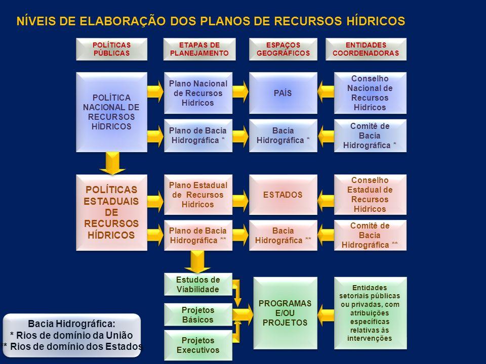 NÍVEIS DE ELABORAÇÃO DOS PLANOS DE RECURSOS HÍDRICOS POLÍTICAS PÚBLICAS ETAPAS DE PLANEJAMENTO ETAPAS DE PLANEJAMENTO ESPAÇOS GEOGRÁFICOS ENTIDADES COORDENADORAS POLÍTICA NACIONAL DE RECURSOS HÍDRICOS Plano Nacional de Recursos Hídricos Plano Nacional de Recursos Hídricos Plano de Bacia Hidrográfica * Plano Estadual de Recursos Hídricos Plano Estadual de Recursos Hídricos Plano de Bacia Hidrográfica ** POLÍTICAS ESTADUAIS DE RECURSOS HÍDRICOS PAÍS Bacia Hidrográfica * ESTADOS Comitê de Bacia Hidrográfica * Comitê de Bacia Hidrográfica ** Conselho Nacional de Recursos Hídricos Conselho Nacional de Recursos Hídricos Conselho Estadual de Recursos Hídricos Conselho Estadual de Recursos Hídricos Bacia Hidrográfica ** Estudos de Viabilidade Projetos Executivos Projetos Básicos PROGRAMAS E/OU PROJETOS PROGRAMAS E/OU PROJETOS Entidades setoriais públicas ou privadas, com atribuições específicas relativas às intervenções Bacia Hidrográfica: * Rios de domínio da União ** Rios de domínio dos Estados Bacia Hidrográfica: * Rios de domínio da União ** Rios de domínio dos Estados