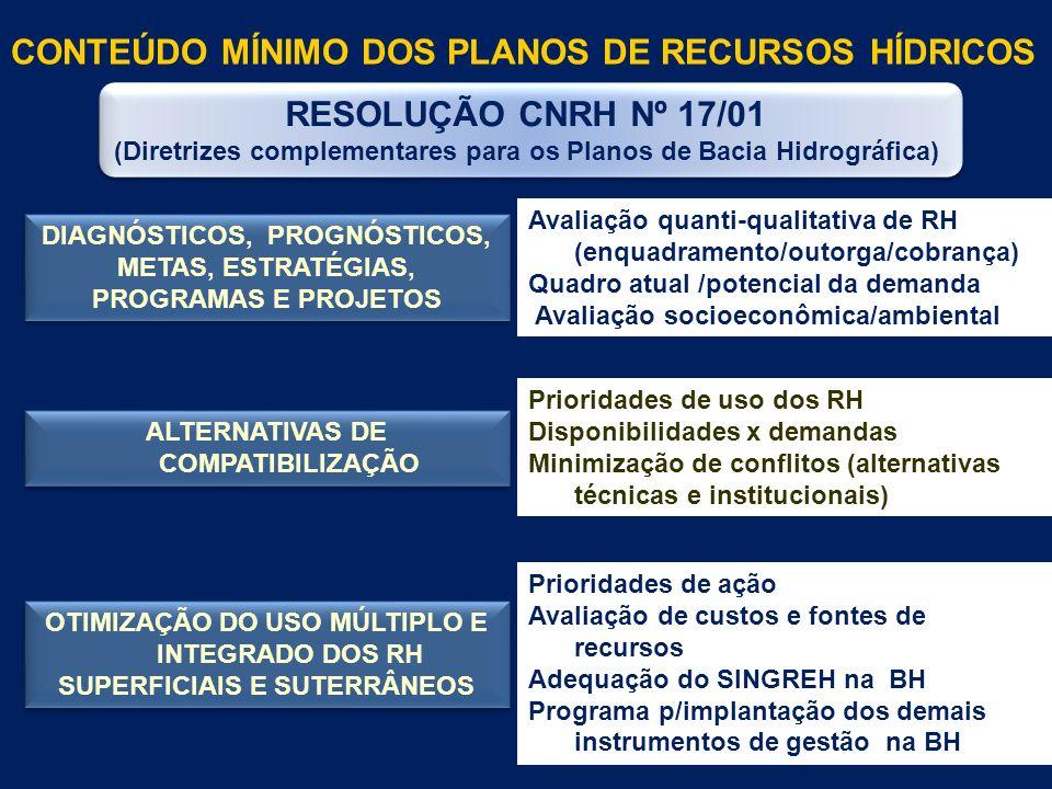 RESOLUÇÃO CNRH Nº 17/01 (Diretrizes complementares para os Planos de Bacia Hidrográfica) RESOLUÇÃO CNRH Nº 17/01 (Diretrizes complementares para os Planos de Bacia Hidrográfica) DIAGNÓSTICOS, PROGNÓSTICOS, METAS, ESTRATÉGIAS, PROGRAMAS E PROJETOS DIAGNÓSTICOS, PROGNÓSTICOS, METAS, ESTRATÉGIAS, PROGRAMAS E PROJETOS Avaliação quanti-qualitativa de RH (enquadramento/outorga/cobrança) Quadro atual /potencial da demanda Avaliação socioeconômica/ambiental ALTERNATIVAS DE COMPATIBILIZAÇÃO Prioridades de uso dos RH Disponibilidades x demandas Minimização de conflitos (alternativas técnicas e institucionais) OTIMIZAÇÃO DO USO MÚLTIPLO E INTEGRADO DOS RH SUPERFICIAIS E SUTERRÂNEOS OTIMIZAÇÃO DO USO MÚLTIPLO E INTEGRADO DOS RH SUPERFICIAIS E SUTERRÂNEOS Prioridades de ação Avaliação de custos e fontes de recursos Adequação do SINGREH na BH Programa p/implantação dos demais instrumentos de gestão na BH CONTEÚDO MÍNIMO DOS PLANOS DE RECURSOS HÍDRICOS
