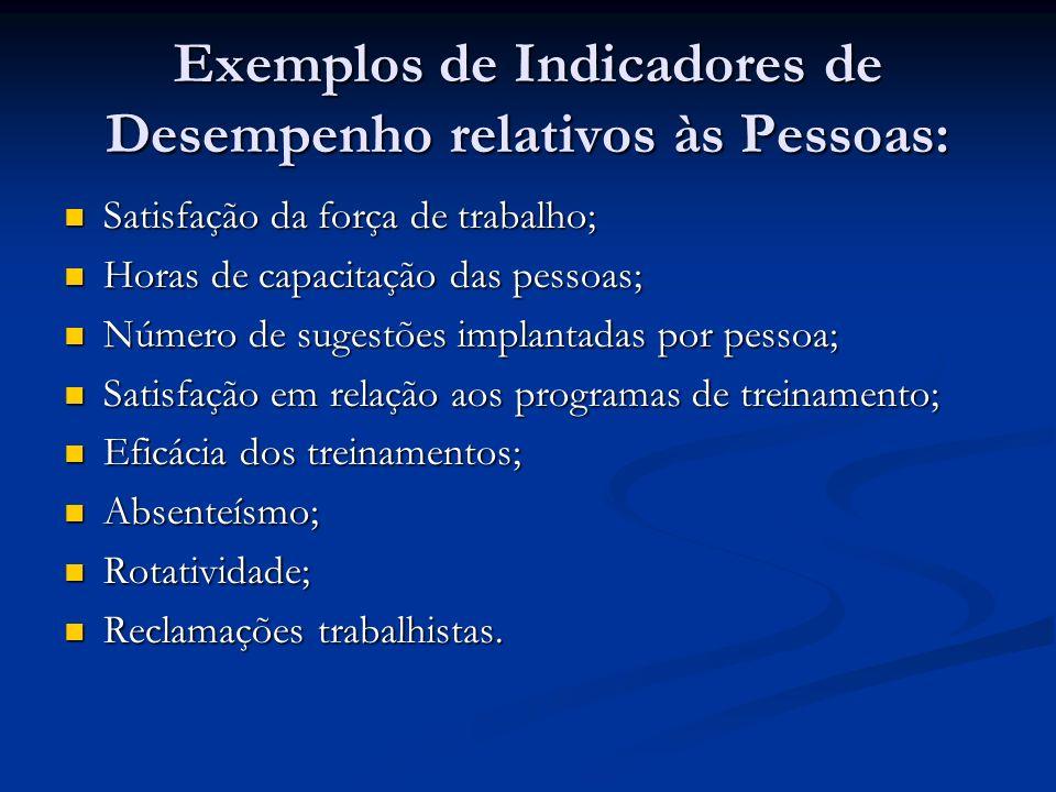 Exemplos de Indicadores de Desempenho relativos às Pessoas: Satisfação da força de trabalho; Satisfação da força de trabalho; Horas de capacitação das