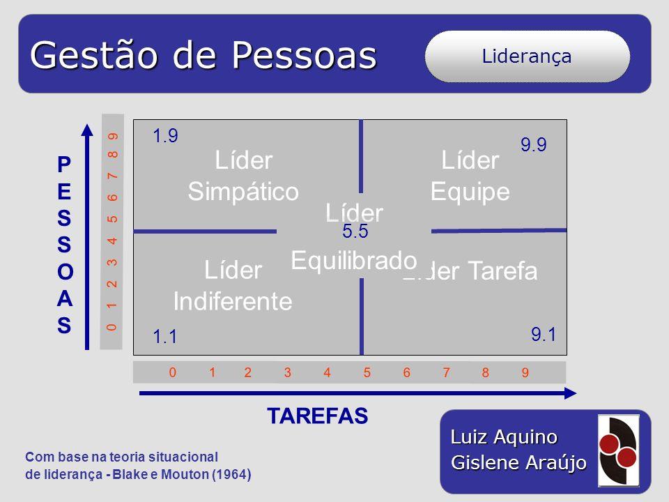 Gestão de Pessoas Luiz Aquino Gislene Araújo Liderança 1.1 0 1 2 3 4 5 6 7 8 9 Líder Indiferente Líder Tarefa Líder Equilibrado PESSOASPESSOAS TAREFAS