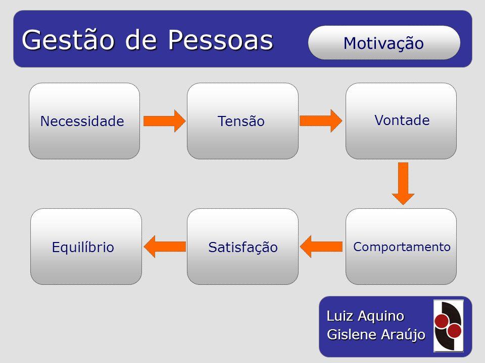 Gestão de Pessoas Luiz Aquino Gislene Araújo NecessidadeTensão Vontade Satisfação Comportamento Equilíbrio Motivação