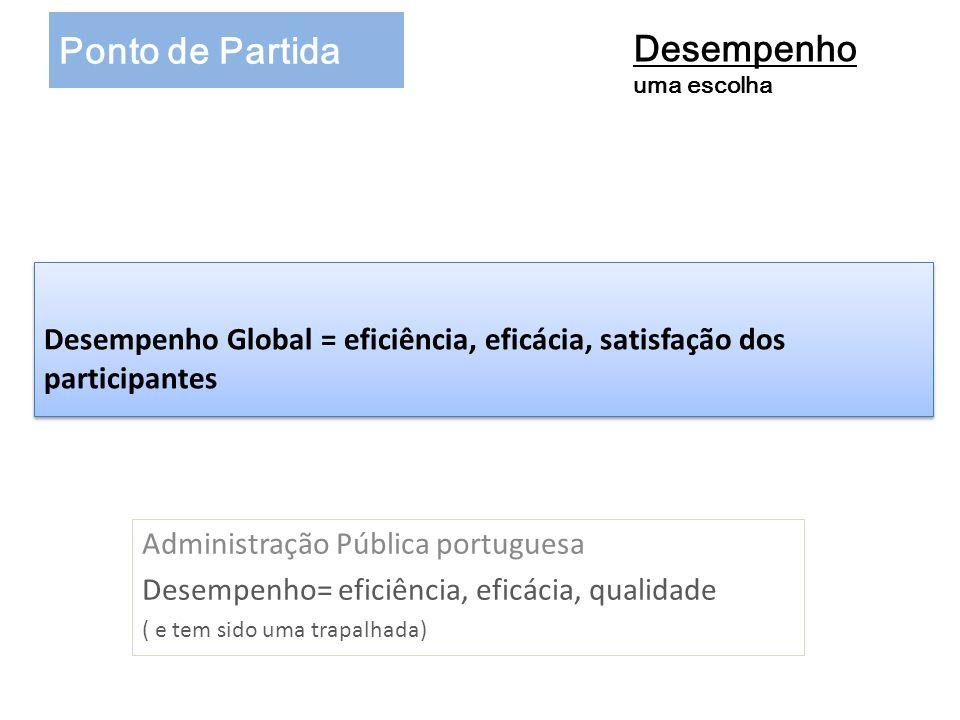 Desempenho Global = eficiência, eficácia, satisfação dos participantes Administração Pública portuguesa Desempenho= eficiência, eficácia, qualidade (