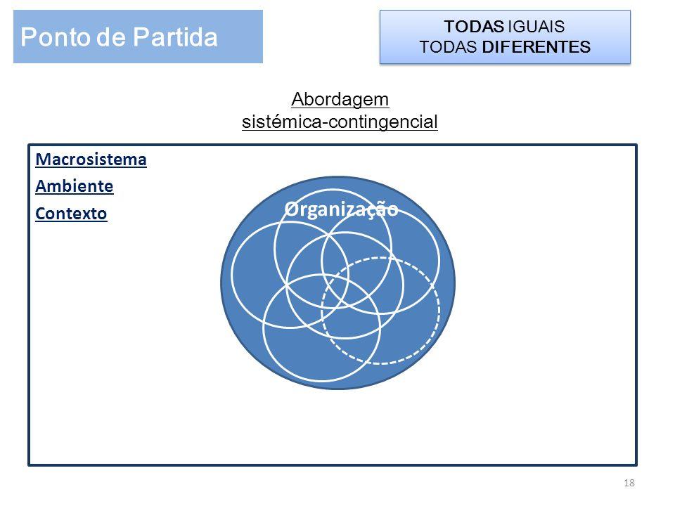 Abordagem sistémica-contingencial Macrosistema Ambiente Contexto 18 Ponto de Partida TODAS IGUAIS TODAS DIFERENTES TODAS IGUAIS TODAS DIFERENTES Organ