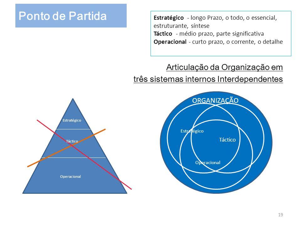 Estratégico - longo Prazo, o todo, o essencial, estruturante, síntese Táctico - médio prazo, parte significativa Operacional - curto prazo, o corrente