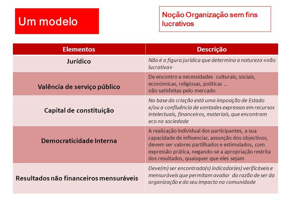 ElementosDescrição Jurídico Não é a figura jurídica que determina a natureza «não lucrativa» Valência de serviço público De encontro a necessidades cu