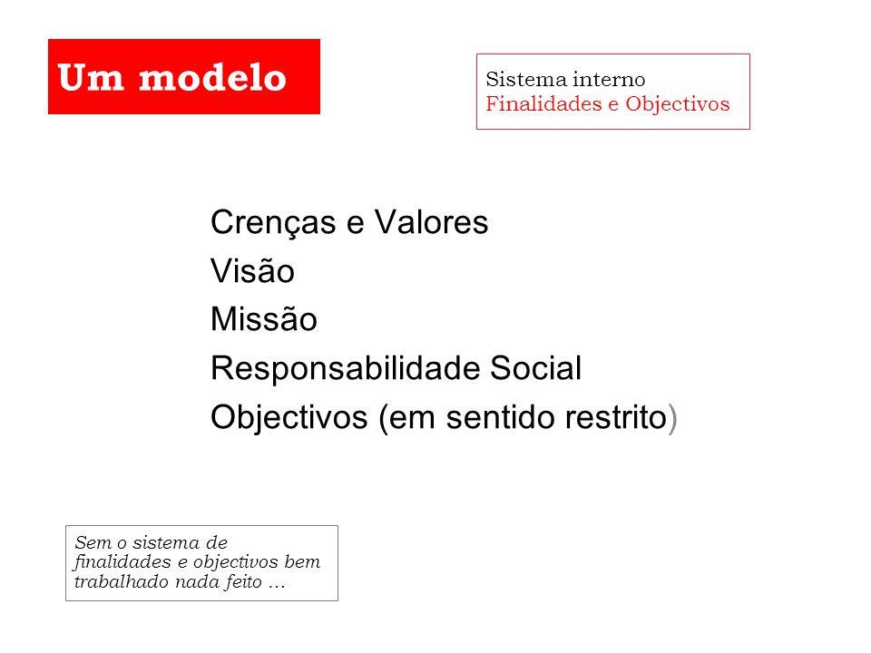 Crenças e Valores Visão Missão Responsabilidade Social Objectivos (em sentido restrito) Um modelo Sistema interno Finalidades e Objectivos Sem o siste