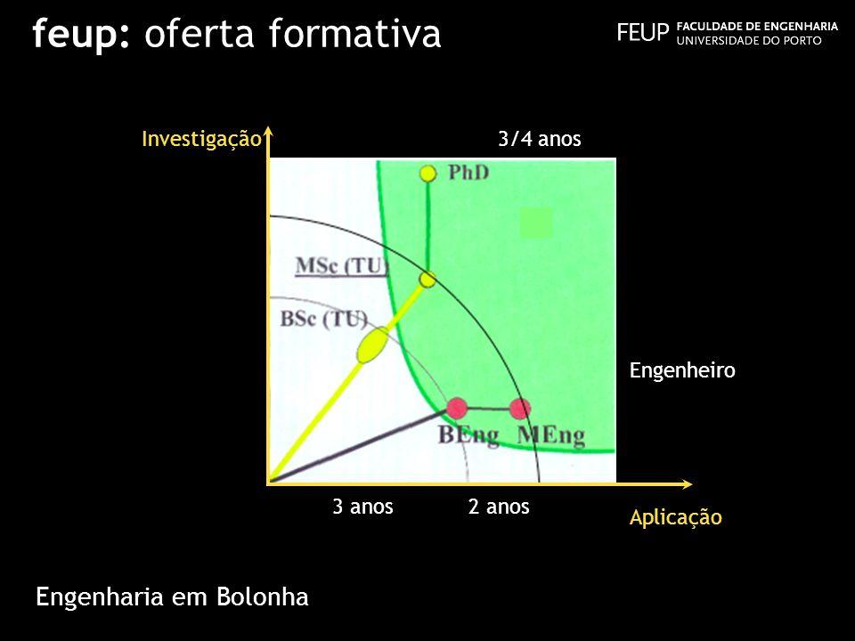 feup: oferta formativa Aplicação Investigação Engenheiro 3 anos2 anos 3/4 anos Engenharia em Bolonha