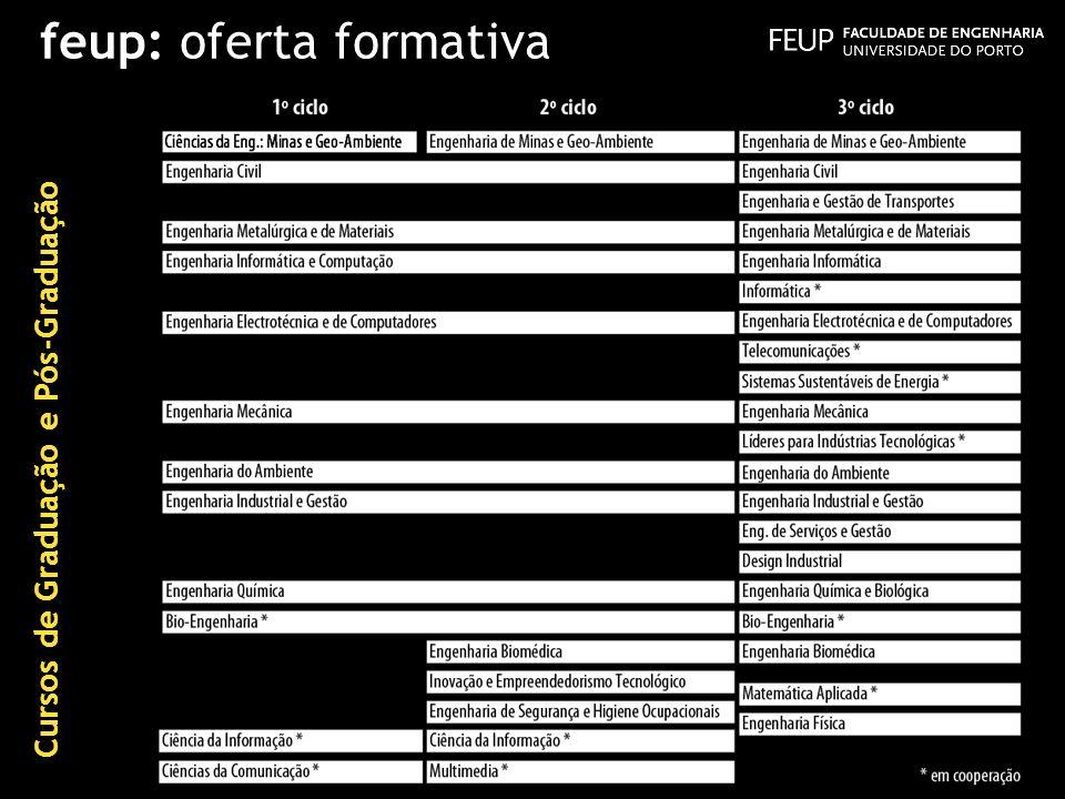 feup: oferta formativa Cursos de Graduação e Pós-Graduação