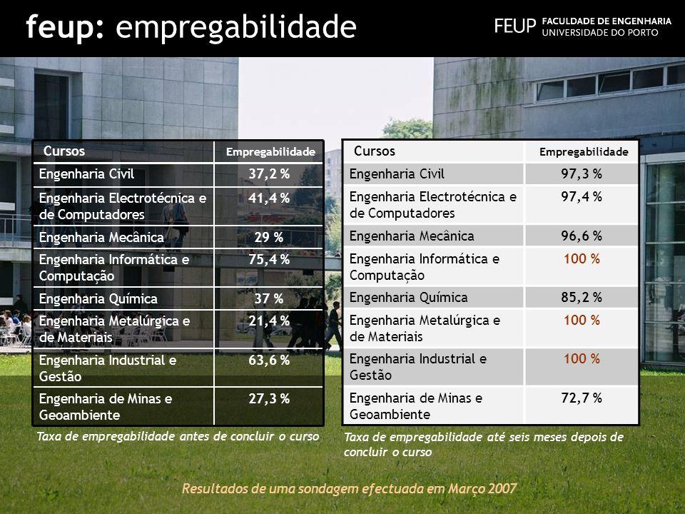 feup: empregabilidade Cursos Empregabilidade Engenharia Civil 37,2 % Engenharia Electrotécnica e de Computadores 41,4 % Engenharia Mecânica29 % Engenh