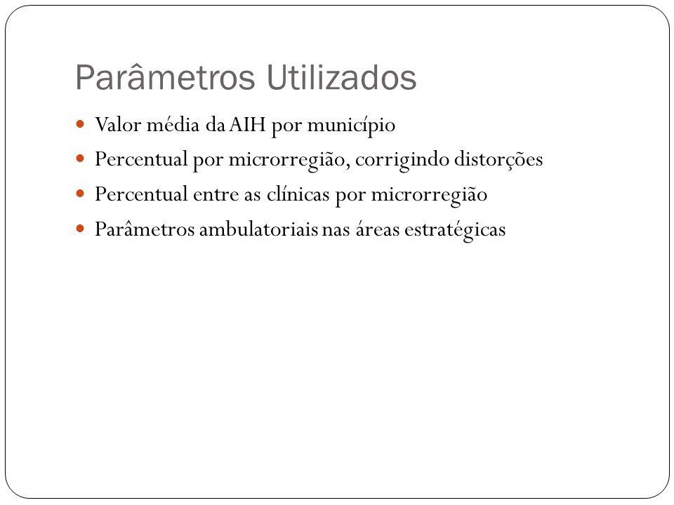 Parâmetros Utilizados Valor média da AIH por município Percentual por microrregião, corrigindo distorções Percentual entre as clínicas por microrregiã