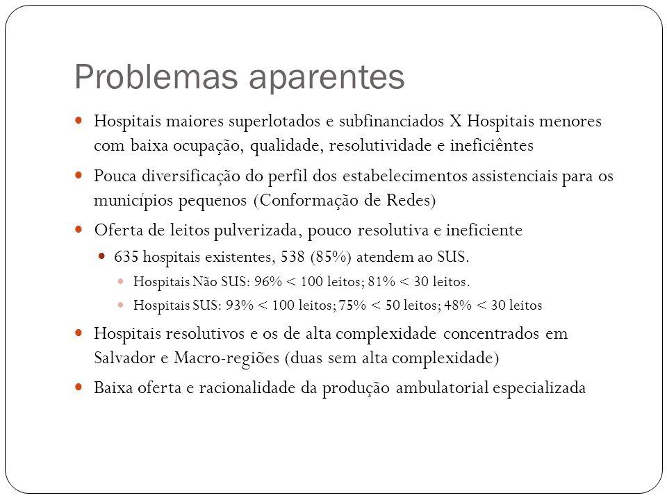 Problemas aparentes Hospitais maiores superlotados e subfinanciados X Hospitais menores com baixa ocupação, qualidade, resolutividade e ineficiêntes P