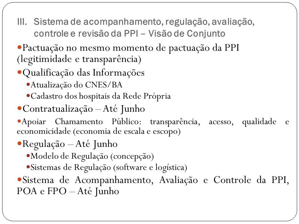 III.Sistema de acompanhamento, regulação, avaliação, controle e revisão da PPI – Visão de Conjunto Pactuação no mesmo momento de pactuação da PPI (leg