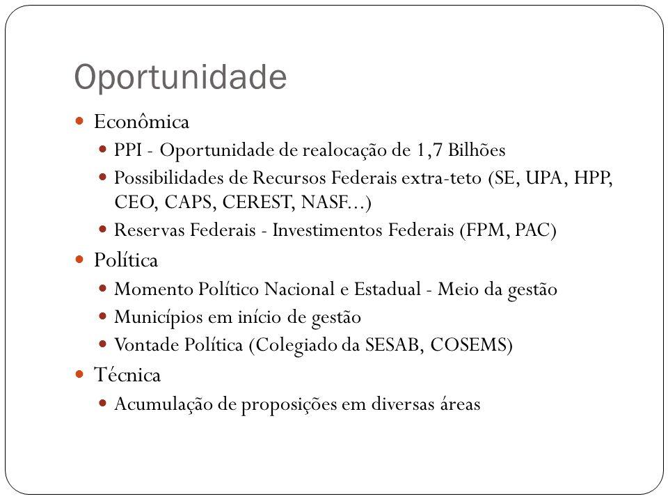 Oportunidade Econômica PPI - Oportunidade de realocação de 1,7 Bilhões Possibilidades de Recursos Federais extra-teto (SE, UPA, HPP, CEO, CAPS, CEREST