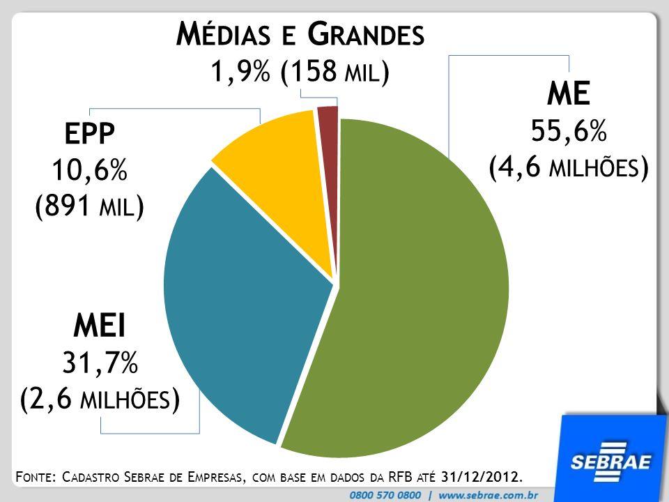 F ONTE : C ADASTRO S EBRAE DE E MPRESAS, COM BASE EM DADOS DA RFB ATÉ 31/12/2012. MEI 31,7% (2,6 MILHÕES ) ME 55,6% (4,6 MILHÕES ) M ÉDIAS E G RANDES