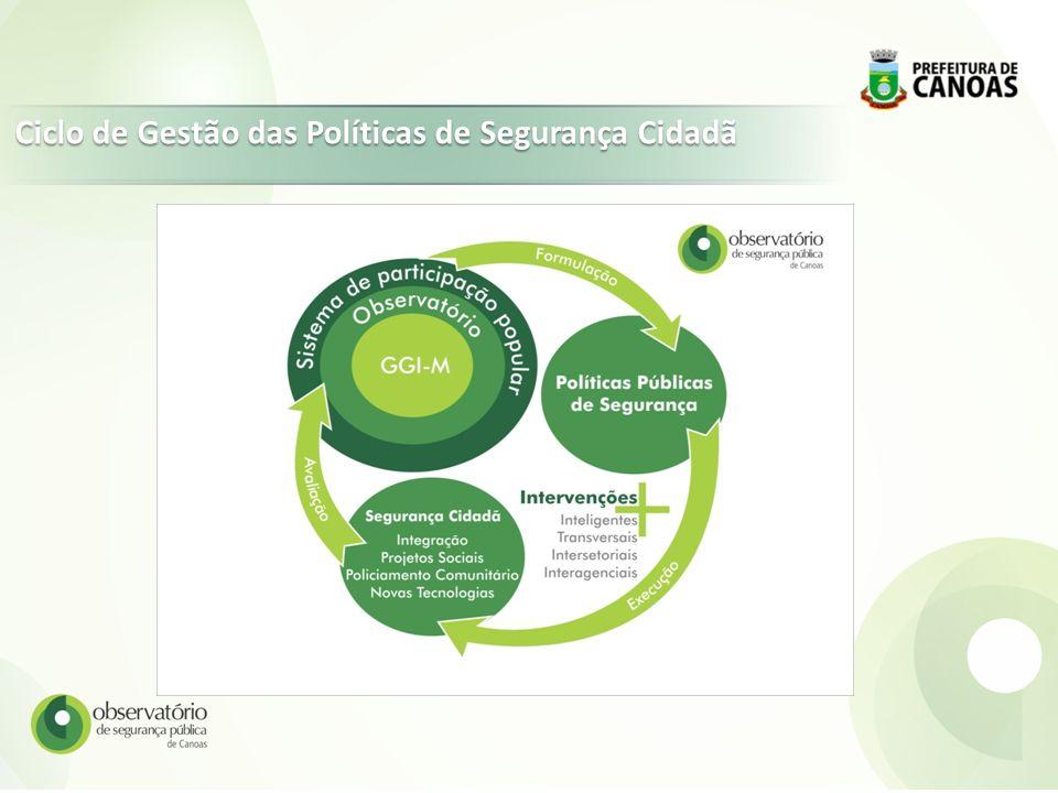 Ciclo de Gestão das Políticas de Segurança Cidadã