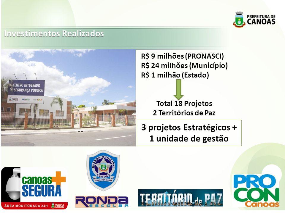 R$ 9 milhões (PRONASCI) R$ 24 milhões (Município) R$ 1 milhão (Estado) Total 18 Projetos 2 Territórios de Paz 3 projetos Estratégicos + 1 unidade de gestão Investimentos Realizados