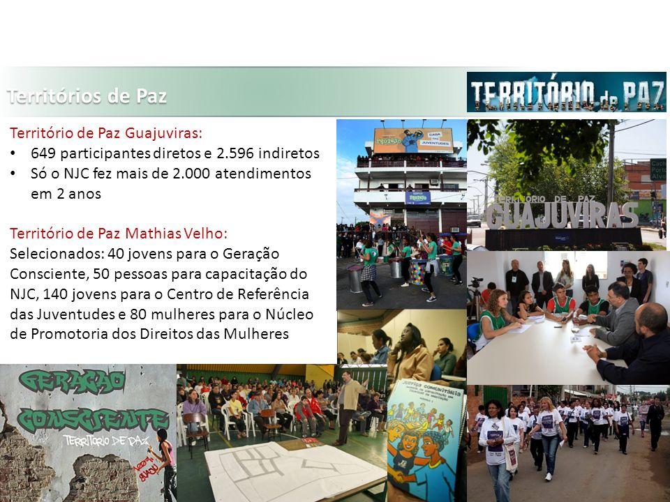 Territórios de Paz Território de Paz Guajuviras: 649 participantes diretos e 2.596 indiretos Só o NJC fez mais de 2.000 atendimentos em 2 anos Território de Paz Mathias Velho: Selecionados: 40 jovens para o Geração Consciente, 50 pessoas para capacitação do NJC, 140 jovens para o Centro de Referência das Juventudes e 80 mulheres para o Núcleo de Promotoria dos Direitos das Mulheres