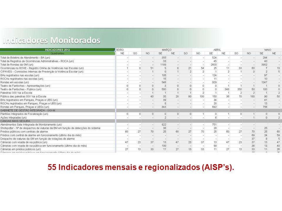 Indicadores Monitorados 55 Indicadores mensais e regionalizados (AISPs).