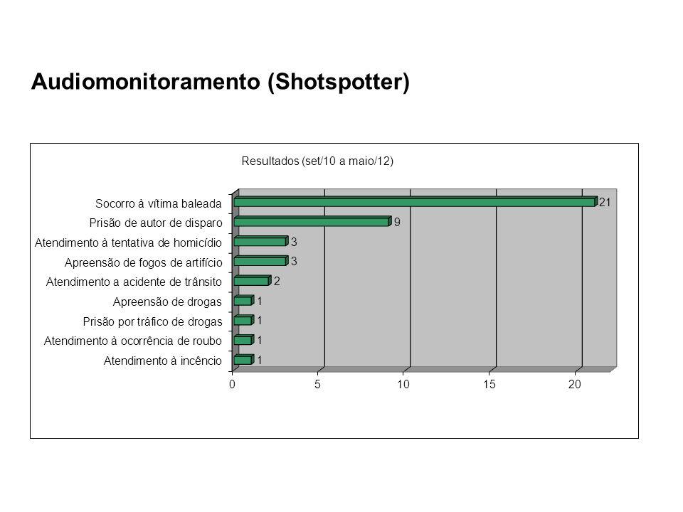 Audiomonitoramento (Shotspotter)