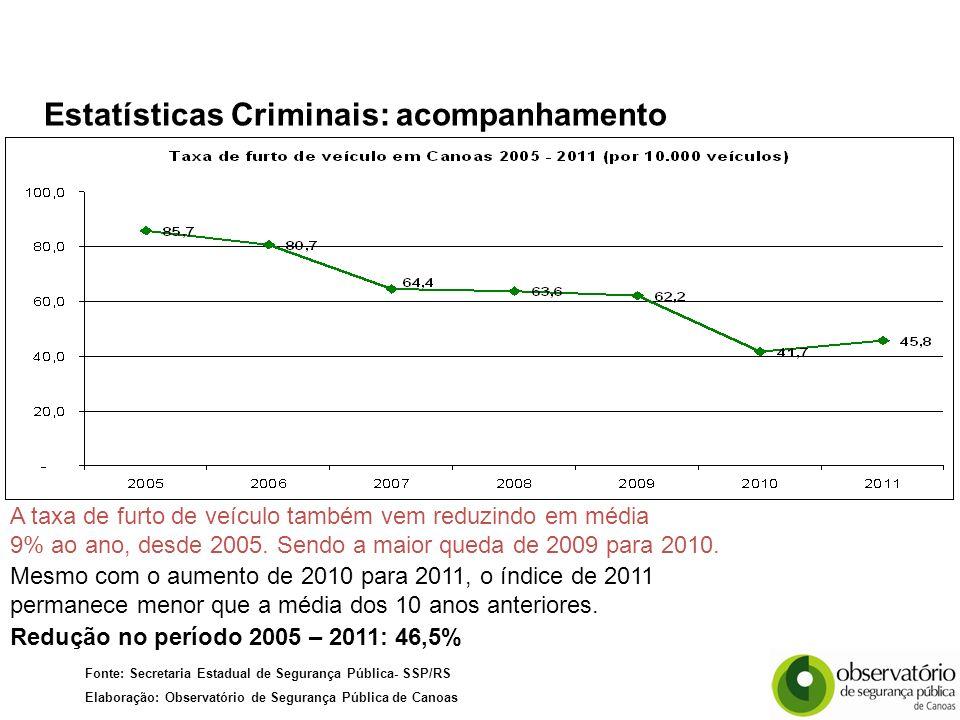 Fonte: Secretaria Estadual de Segurança Pública- SSP/RS Elaboração: Observatório de Segurança Pública de Canoas Redução no período 2005 – 2011: 46,5% A taxa de furto de veículo também vem reduzindo em média 9% ao ano, desde 2005.