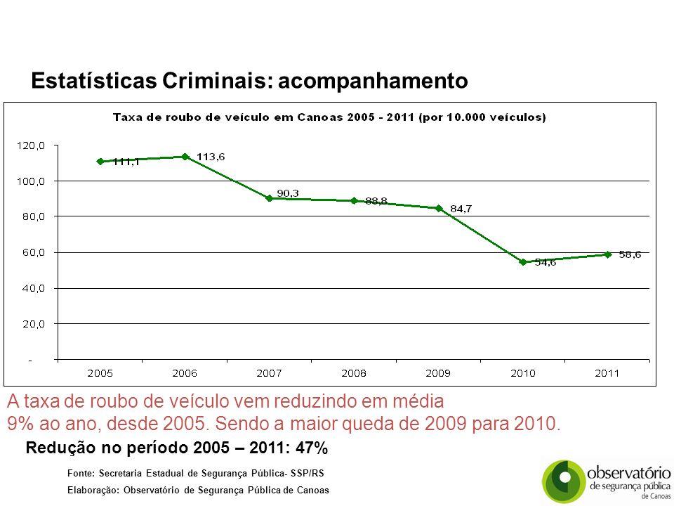 Redução no período 2005 – 2011: 47% Fonte: Secretaria Estadual de Segurança Pública- SSP/RS Elaboração: Observatório de Segurança Pública de Canoas A taxa de roubo de veículo vem reduzindo em média 9% ao ano, desde 2005.