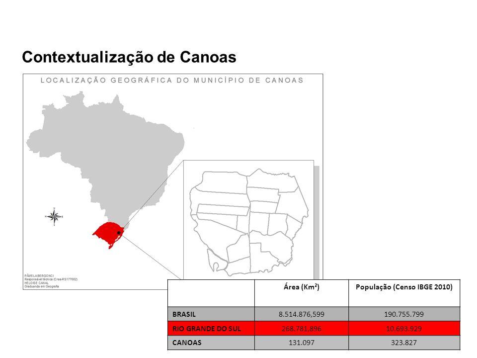 Contextualização de Canoas Área (Km²)População (Censo IBGE 2010) BRASIL8.514.876,599190.755.799 RIO GRANDE DO SUL268.781,89610.693.929 CANOAS131.097323.827