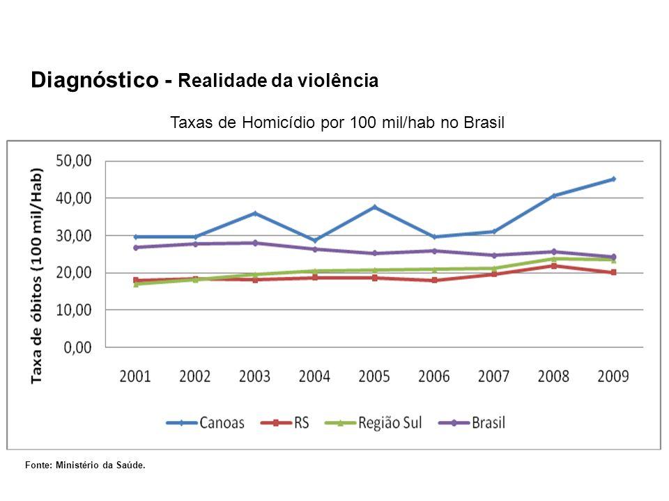 Diagnóstico - Realidade da violência Fonte: Ministério da Saúde.
