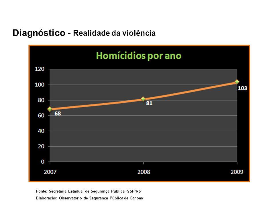 Diagnóstico - Realidade da violência Fonte: Secretaria Estadual de Segurança Pública- SSP/RS Elaboração: Observatório de Segurança Pública de Canoas