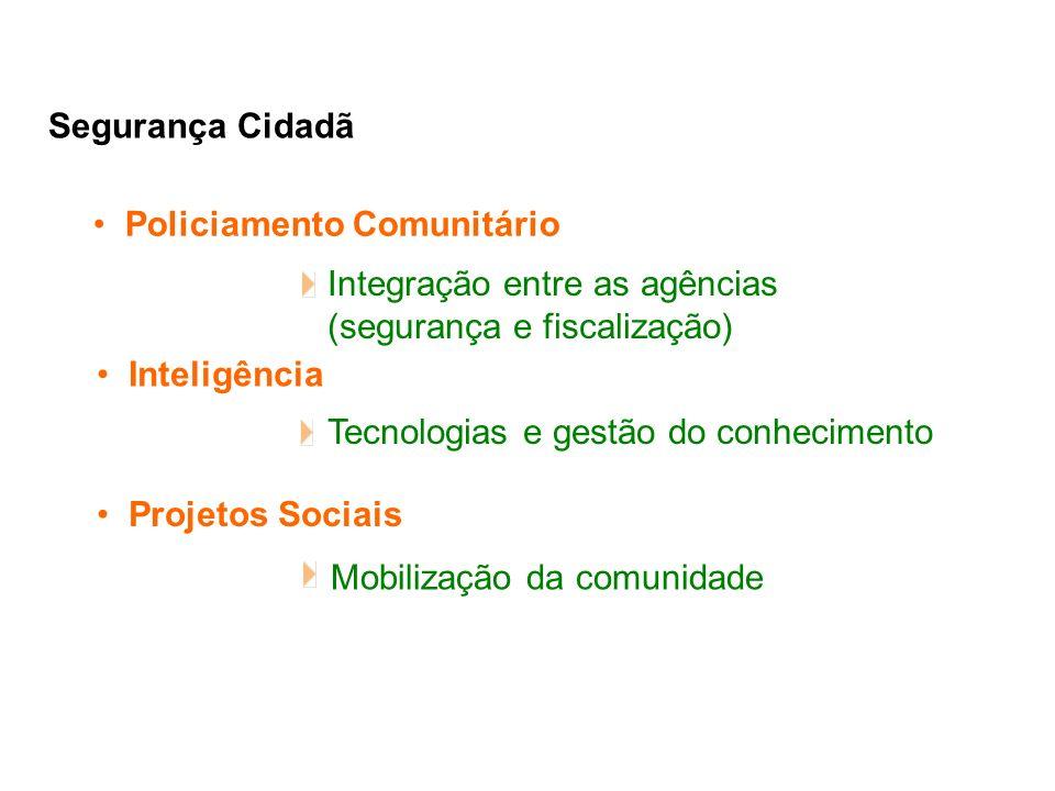 Integração entre as agências (segurança e fiscalização) Segurança Cidadã Policiamento Comunitário Inteligência Projetos Sociais Tecnologias e gestão do conhecimento Mobilização da comunidade