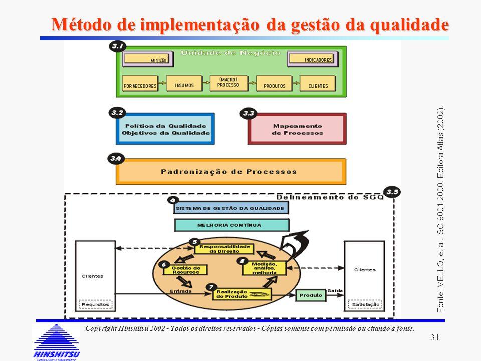 31 Copyright Hinshitsu 2002 - Todos os direitos reservados - Cópias somente com permissão ou citando a fonte. Método de implementação da gestão da qua