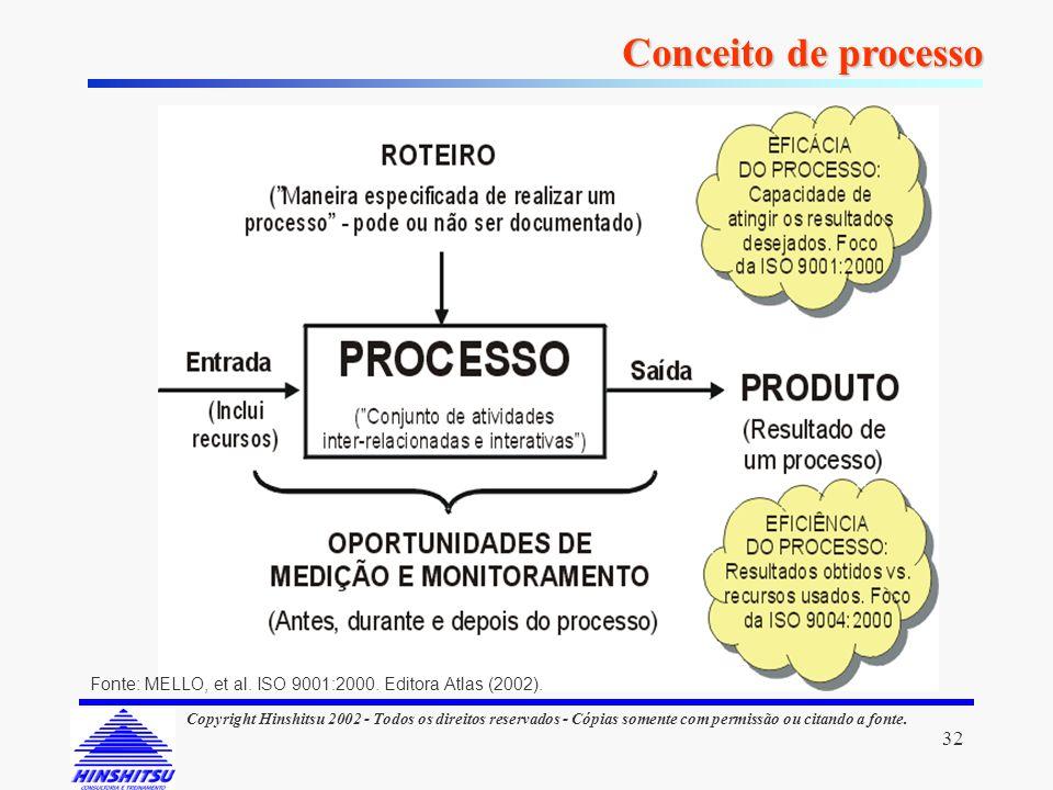 32 Copyright Hinshitsu 2002 - Todos os direitos reservados - Cópias somente com permissão ou citando a fonte. Conceito de processo Fonte: MELLO, et al