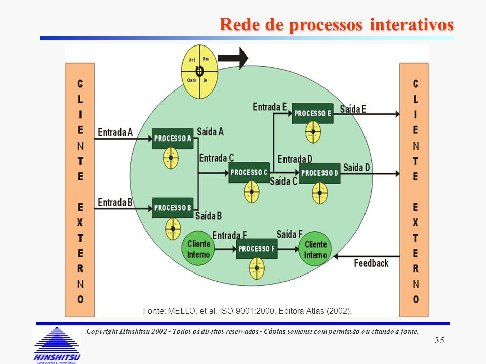 35 Copyright Hinshitsu 2002 - Todos os direitos reservados - Cópias somente com permissão ou citando a fonte. Rede de processos interativos Fonte: MEL