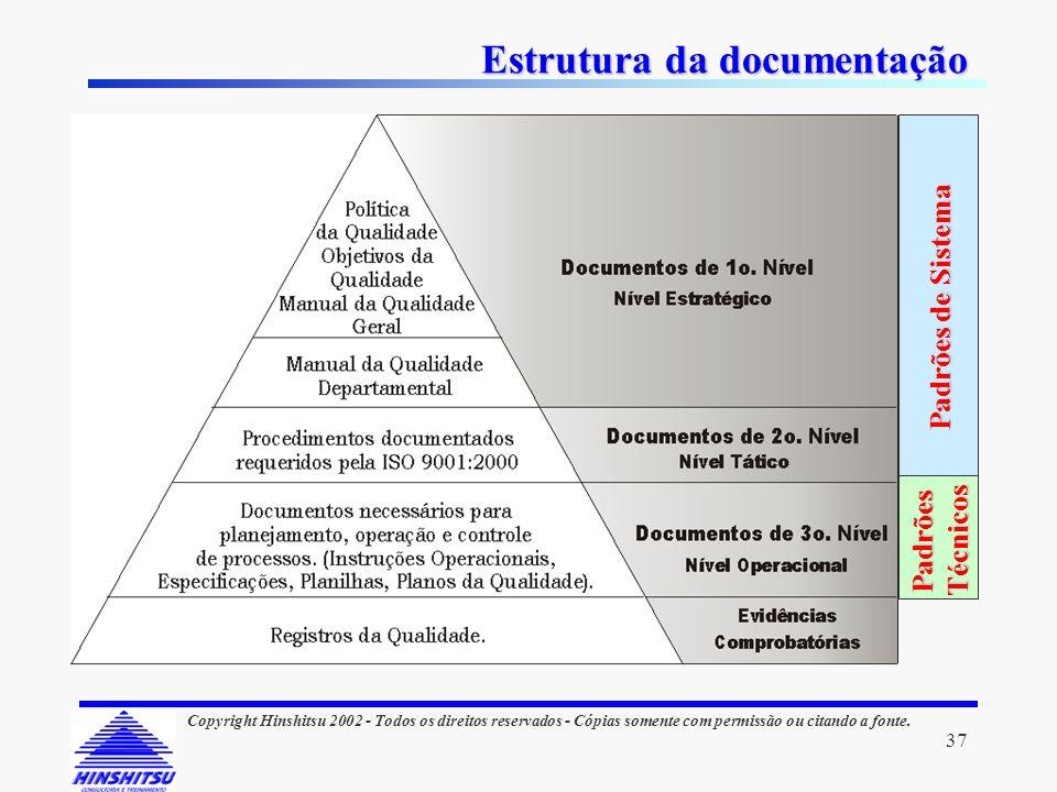 37 Copyright Hinshitsu 2002 - Todos os direitos reservados - Cópias somente com permissão ou citando a fonte. Estrutura da documentação Padrões de Sis