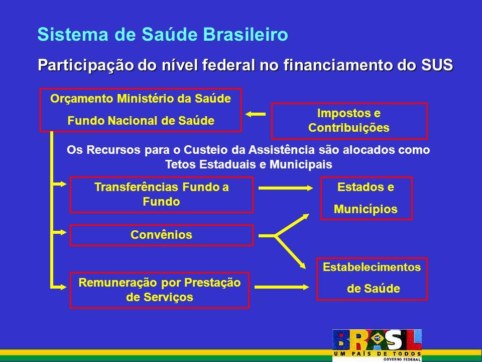 Sistema de Saúde Brasileiro Participação do nível federal no financiamento do SUS Participação do nível federal no financiamento do SUS Impostos e Contribuições Orçamento Ministério da Saúde Fundo Nacional de Saúde Estados e Municípios Estabelecimentos de Saúde Transferências Fundo a Fundo Convênios Remuneração por Prestação de Serviços Os Recursos para o Custeio da Assistência são alocados como Tetos Estaduais e Municipais