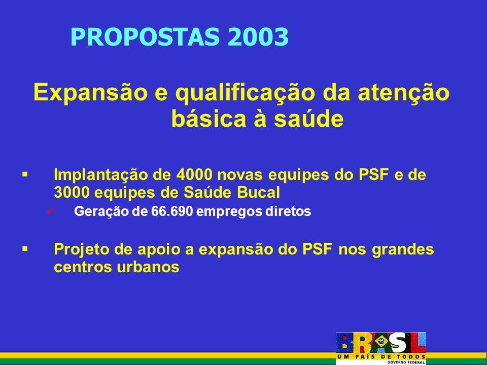 PROPOSTAS 2003 Expansão e qualificação da atenção básica à saúde Implantação de 4000 novas equipes do PSF e de 3000 equipes de Saúde Bucal Geração de 66.690 empregos diretos Projeto de apoio a expansão do PSF nos grandes centros urbanos